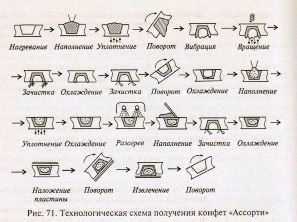 """Технологическая схема получения конфет """"Ассорти"""""""